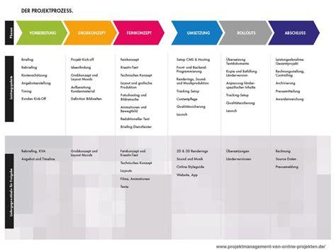 Bewerbungsgesprach Fragen Katalog Projektprozess Mit 6 Phasen Eines Projektes Mit