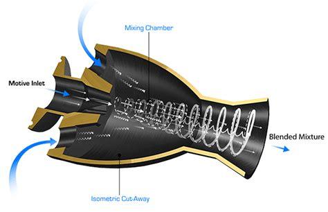 what is eductor jet az tank eductors slurry mixer compatible components