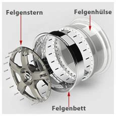 Felgenbett Polieren Kosten by Felgeninstandsetzung Felgenreparatur Powercoating