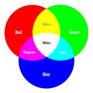 hex color to rgb color space color model color hex color codes