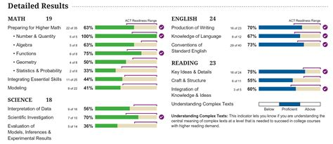 Act Section Scores by How To Interpret New Act Score Reports Compass Education