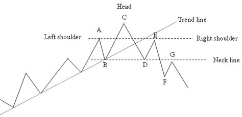 reversal patterns head and shoulders gt price charts head and shoulders reversal pattern