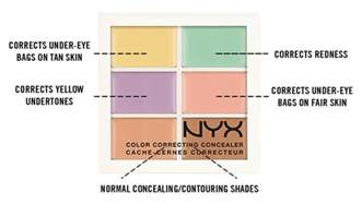 what is corrective color how to use color correcting concealer nyx cosmetics