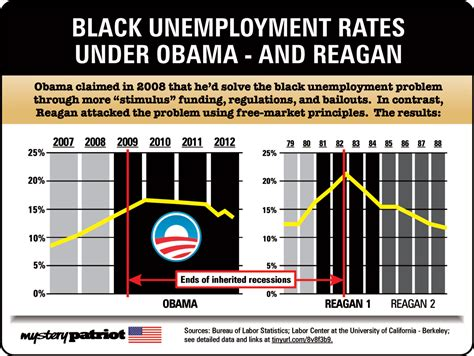 black unemployment under obama chart national black chamber of commerce upsets climate pundits