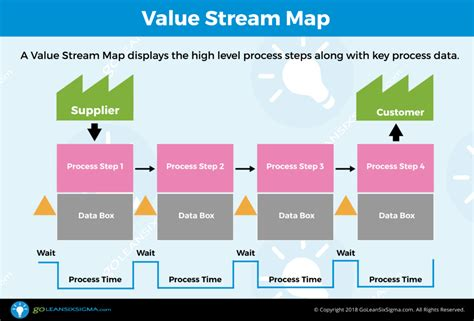 Value Stream Map Template Exle Lean Value Mapping Template