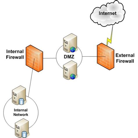 logical technical security controls part 3
