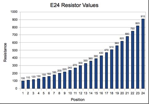 resistor e96 table standard resistor values chart