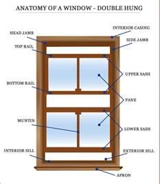 Windowsill Meaning Window Frames Window Frames Terminology