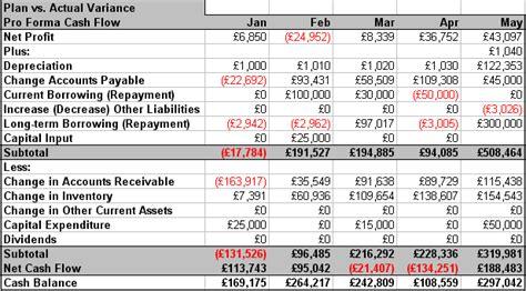 sle cash flow for a business plan cash flow and profit and loss