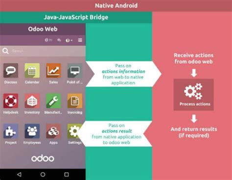 mobile working mobile javascript odoo 10 0 documentation