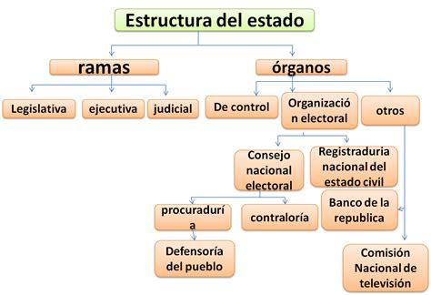 estructura del estado colombiano alcald a de medell n teoria constitucional i grupo 10 unicartagena estructura