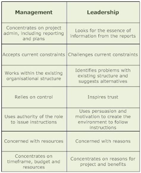 Leadership Vs Management Essay by Leadership Vs Management Essay