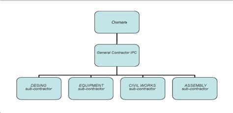 difference between epc and design build contract rol de los principios de administraci 243 n de proyectos en el