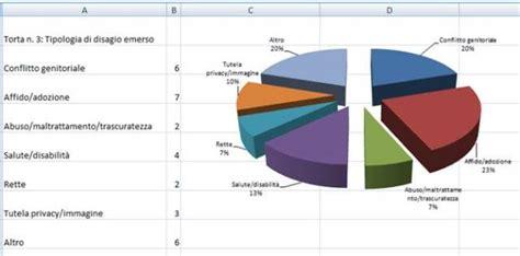 ufficio sta regione toscana minori la garante presenta tutti i numeri della regione