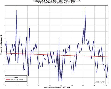 what is the average time a man last in bed noaa shows the pause in the u s surface temperature