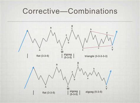 theory x pattern b combination elliott fourth wave combinations