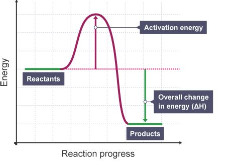 activation energy diagram energy changes and reversible reactions mr copil s