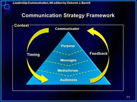 Communication Strategist by Leadership Through Effective External Relations Ppt