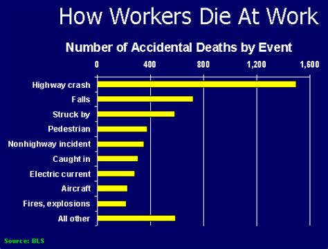 work fatalities jicosh home our safety challenges an american perspective