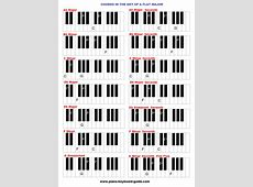 The key of A flat (and G sharp major), chords G Sharp Minor Triad
