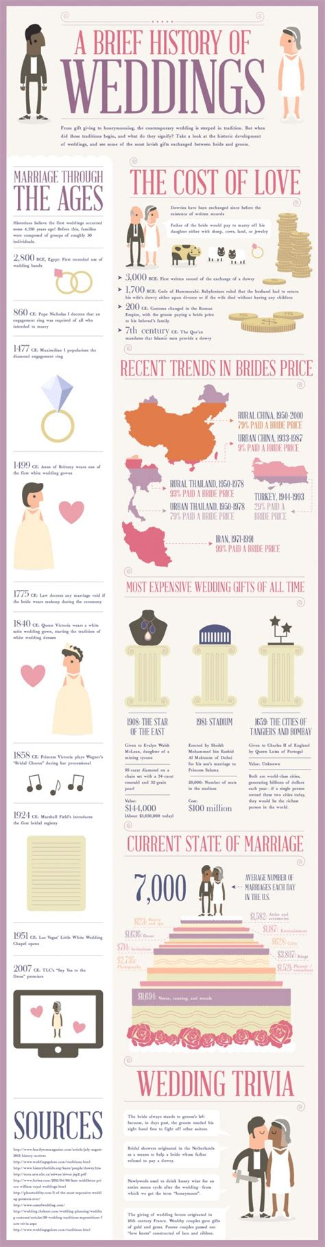 Wedding Facts by Everything You Need To About Weddings In 14