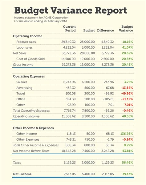 accounting report template budget variance report template budget template free