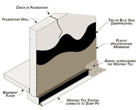 basement waterproofing in toronto wet basement repair