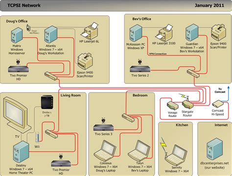 how to design home network lan design for home internet network security