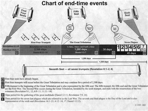 chart of the day the day of the lord chart part 2