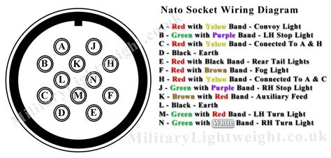nato socket wiring diagram the lightweight club