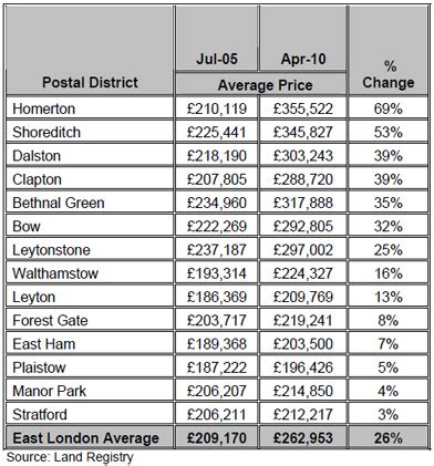 east london house prices boost from 2012 olympics | daily