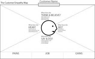 empathy map template the ultimate guide to innovative startup business model design