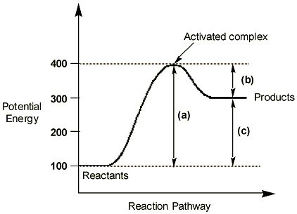 standard free energy of activation of a reaction physics forums
