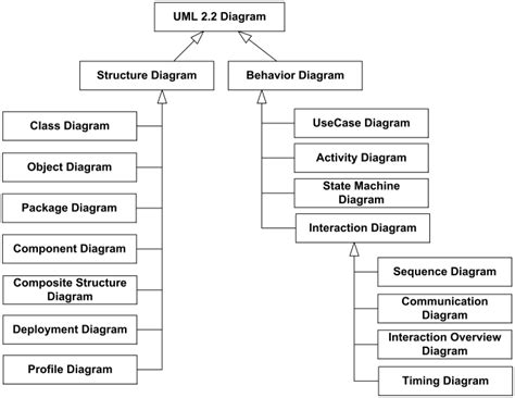 uml diagram types uml how to represent a loop in a class diagram stack