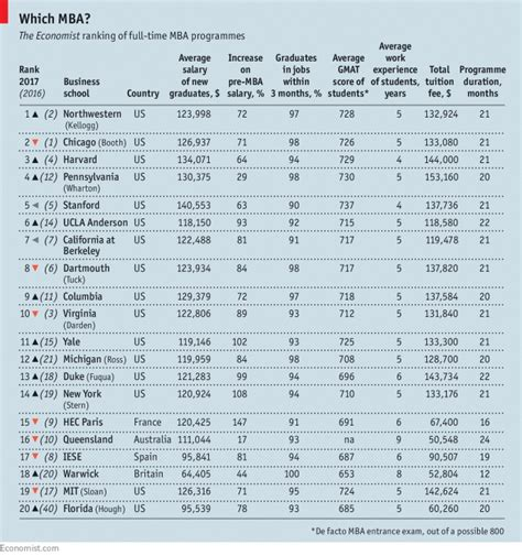 American Mba Ranking by The Economist 100 Universitetet M 235 T 235 Mira T 235 2017 P 235 R