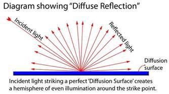 definition diffuse reflection photokonnexion