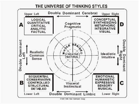 design thinking quadrant hbdi chart of the 4 brain quadrants ideas pinterest
