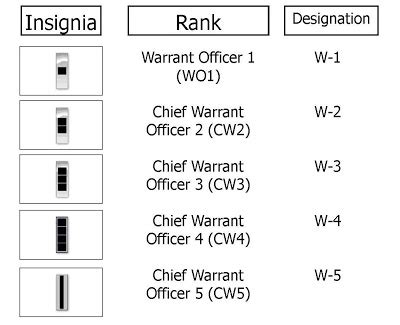 Army Warrant Officer Mos by Army Aviation