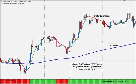 forex indicator tutorial tcci and supertrend trading system linux forex and gis