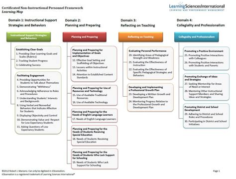 Otes Lesson Plan Template by 17 Best Ideas About Evaluation On