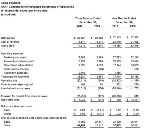Us Gaap Financial Statements Template by Margin For Thesis Thesis Writing Using Apa Format Data