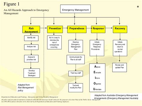 Emergency And Critical Incident Training Slides Oct 09 Critical Incident Procedure Template