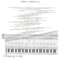 Piano Dh Essay by 1000 Images About Math On