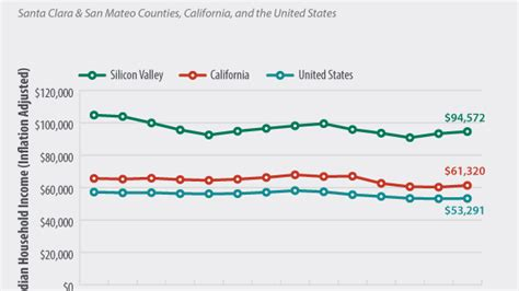 Average Mba Salary In Silicon Valley by Silicon Valley Tech Fueled Median Income Tops U S