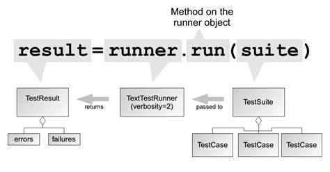 python unit testing python tutorial introduction to unittest using python 软件开发程序员博客文章收藏网