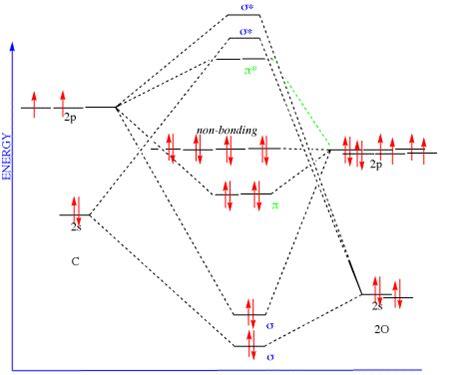 co mo diagram orbital diagram carbon dioxide wiring library