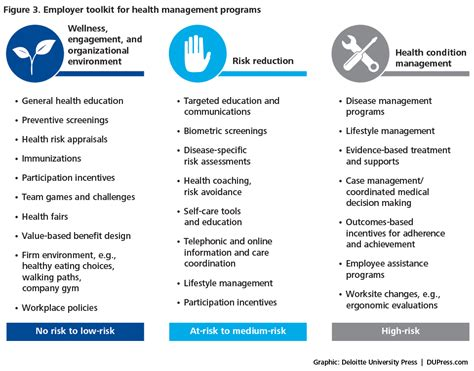 weight management wellness programs can incentives change consumer health choices deloitte