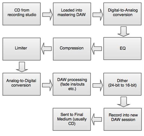 engineering workflow the mastering engineer a key in the production of
