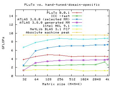 pluto an automatic parallelizer and locality optimizer