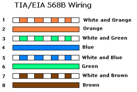 stunning standard cable color code gallery everything